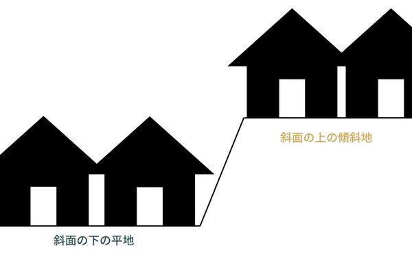【土地クイズ】営業マンが語る!斜面の上と下の土地、どっちを選ぶ?